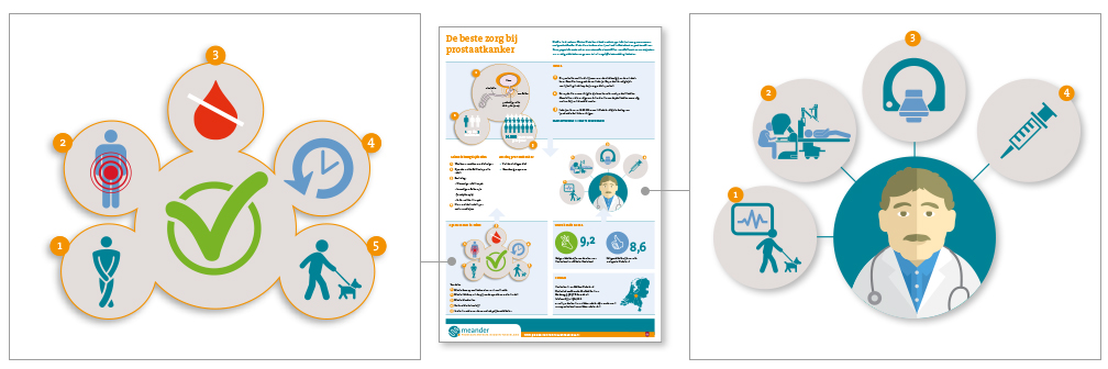 Project-Meander prostaat-Digitaal-infographic-print